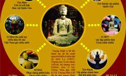 Tiểu bản Bảo vật Quốc gia tượng Adida trở thành vật phẩm chính thức Đại hội đại biểu Phật giáo toàn quốc lần thứ VIII